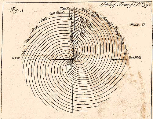 John Strachey's interior section of the terraqueous globe representing 12 strata arranged in a duplicated sequence, each commencing with Iron and ending with Tinn (in the Cornish southwest). At the surface all strata dip SE, a point not lost on Smi