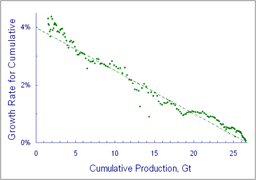 Hubbert linearization of UK coal production, using the same data as graph 3. Source: Prof Dave Rutledge, Caltech