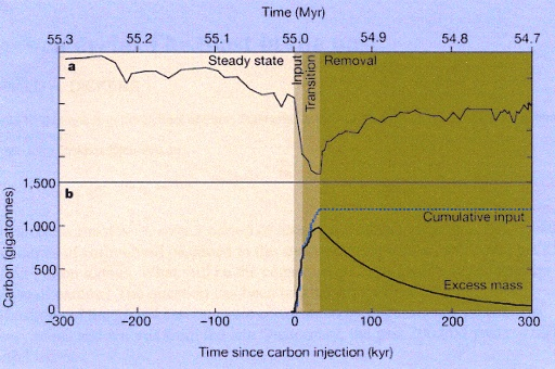 Fig 11. Illustration from Gerald Dickens (1999), showing rapid release of fossil carbon at 55 million years. Its subsequent removal from the atmosphere and oceans took over 100,000 years.