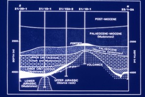 Fig 14 Schematic cross-section of the regional setting of Forties oilfield, indicating migration of oil from the underlying Kimmeridge Clay Formation. (From BP report, May 1985.)