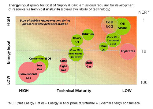 Energy input required for development of resource vs technical maturity